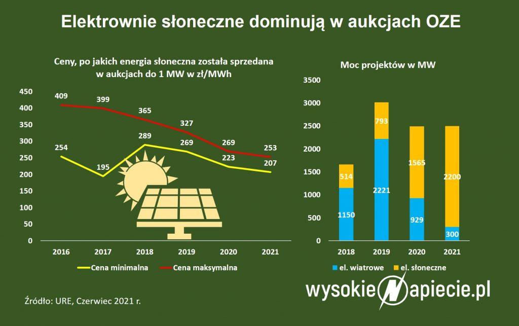 Elektrownie słoneczne dominują w aukcjach OZE