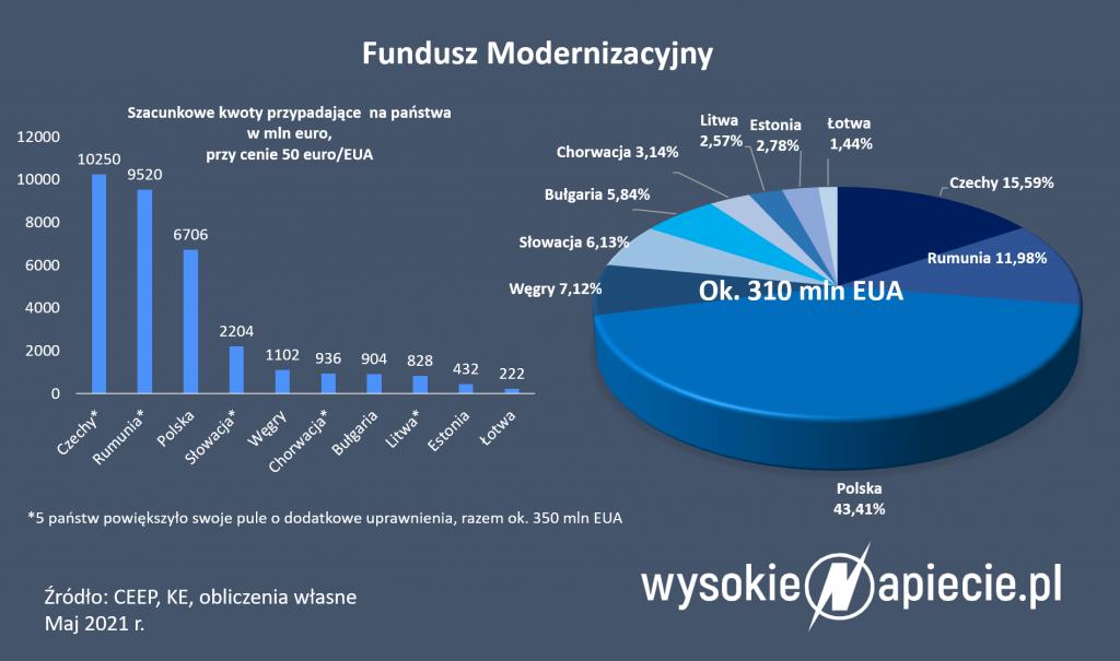 Nowe programy finansowania sieci energetycznych z Funduszu Modernizacyjnego