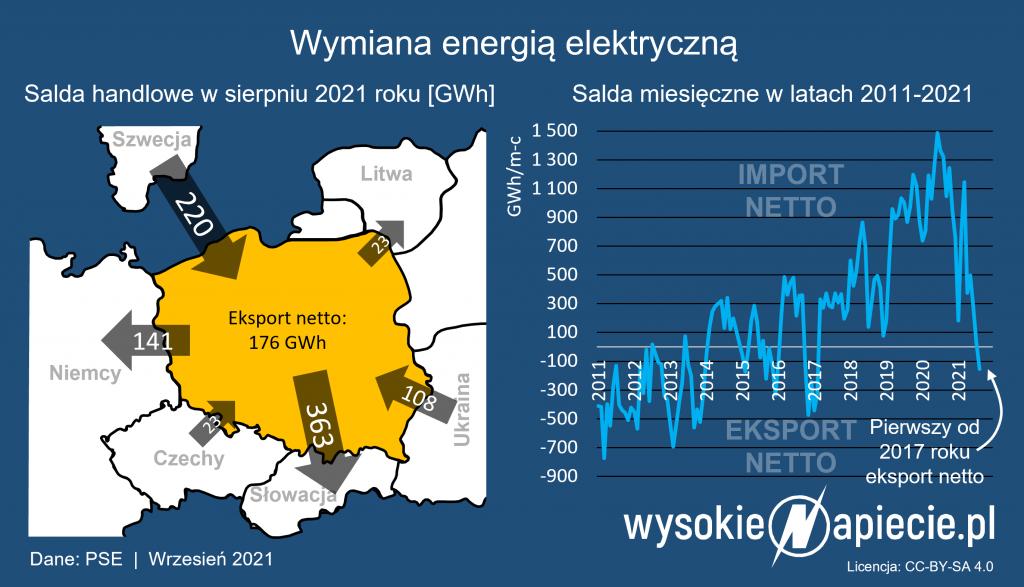 Polska energia elektryczna na eksport